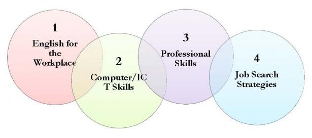 skills for success amideast